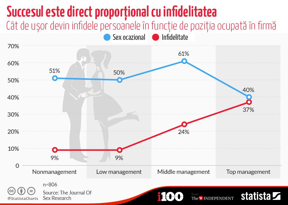 succes infidelitate